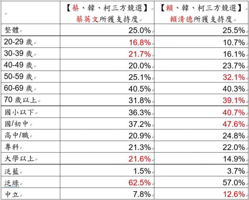 20190512_蔡、韓、柯和賴、韓、柯3方競選,蔡英文和賴清德支持度的交叉分析。(台灣指標民調提供)
