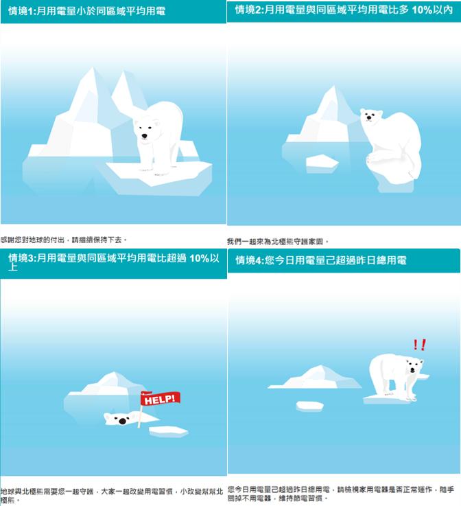 20190512-台電為助用戶診斷用電情形,更推出以北極熊及冰山做為用電比較指標。(台電提供)