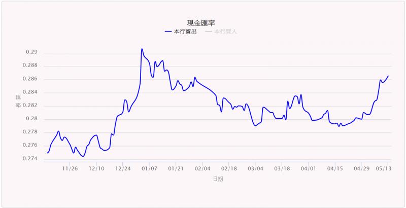 日圓匯率受避險需求影響大幅攀高,國人旅遊將難免承受部份匯損(圖片來源:台灣銀行).png