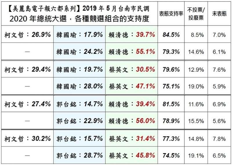 20190513-美麗島電子報六都系列:2019年5月台南市民調結果初步報告。(取自美麗島電子報)