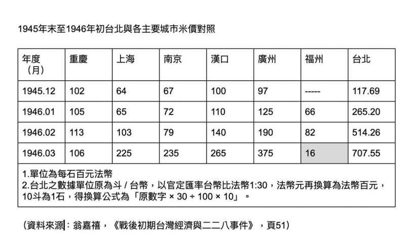 1945年末至1946年初台北與各主要城市米價對照表。(作者提供)
