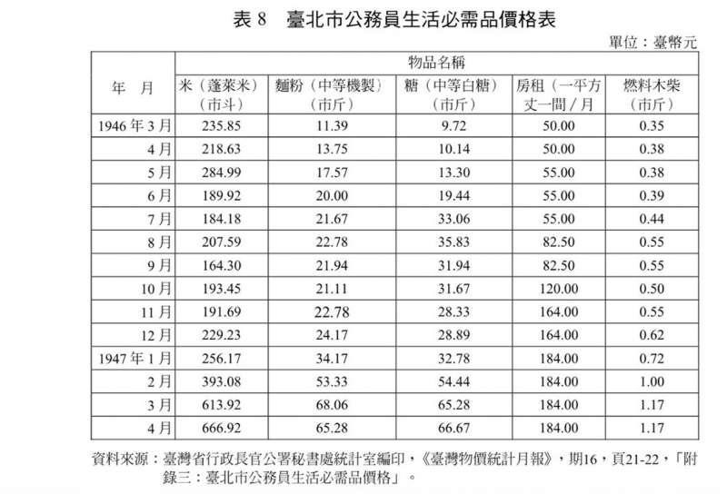 台北公務員生活必需品價格表。(作者提供)