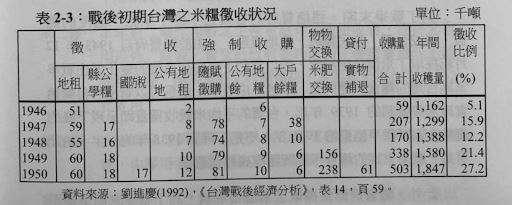 戰後初期台灣之米量徵收狀況。(作者提供)