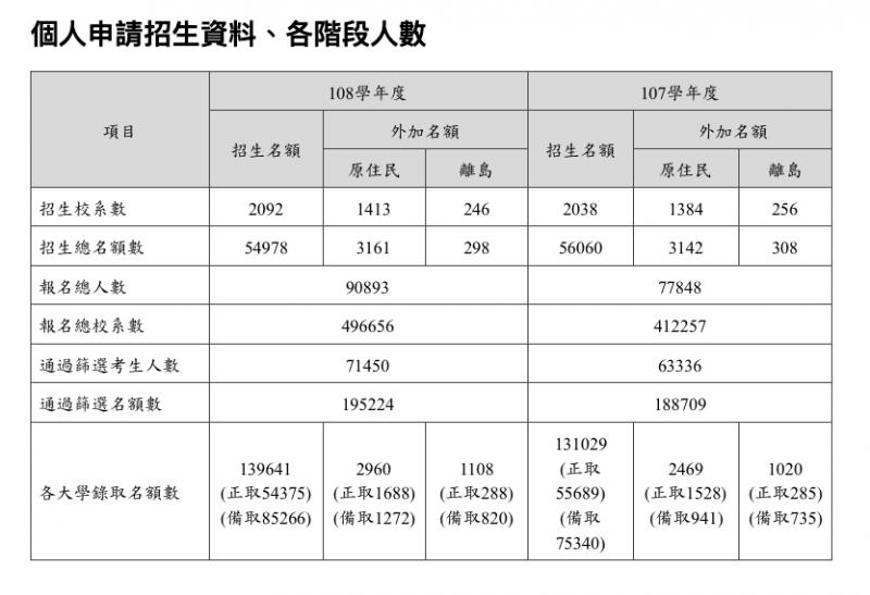 20190516-108學年度大學個人申請統一分發結果16日公布,圖為個人申請招生資料、各階段人數。(大學招聯會提供)
