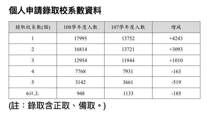 20190516-108學年度大學個人申請統一分發結果16日公布,圖為個人申請錄取校系數資料。(大學招聯會提供)