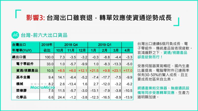 台灣處在貿易戰夾縫間,資通訊產品出口增加(圖片來源:財經M平方)