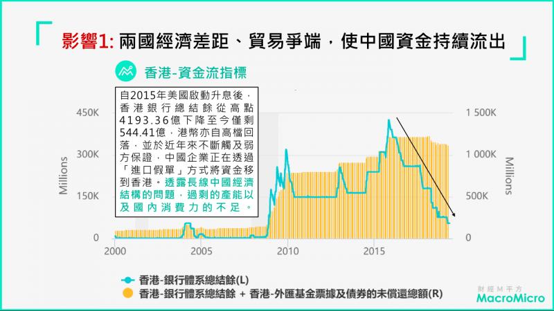 中國外匯存底恐因此進一步流失(圖片來源:財經M平方)