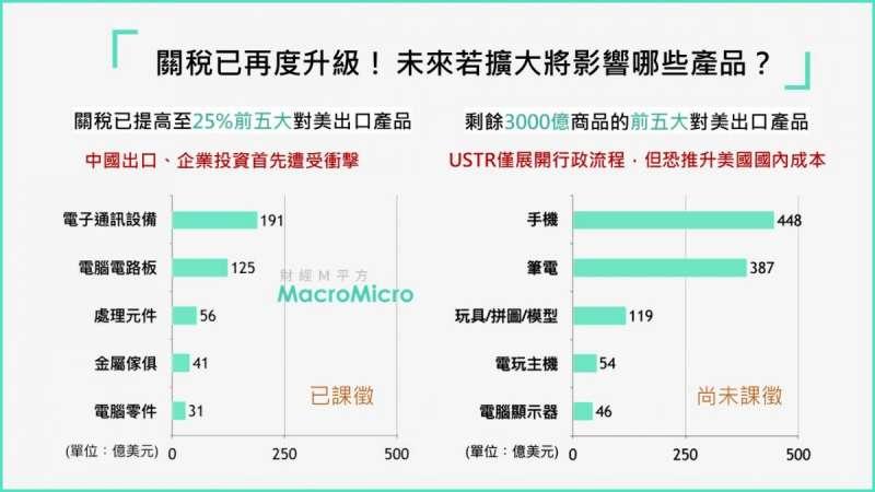 受到貿易戰升級影響的最新受害產品,其中不少是台商製造的主力(圖片來源:財經M平方)