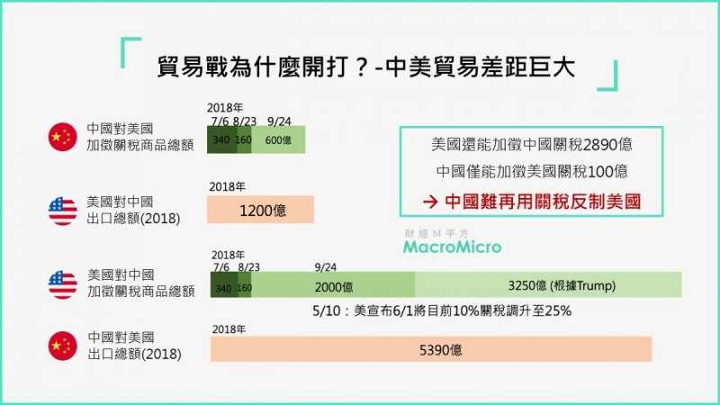 中美雙方對貿易爭執何在?(圖片來源:財經M平方)