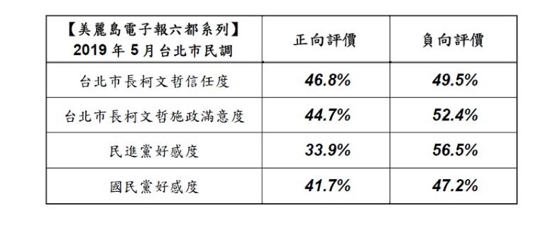 20190517-柯文哲的信任度和施政滿意度皆是負向評價高於正向評價;而民進黨好感度的負向評價也過半數。(取自美麗島電子報)