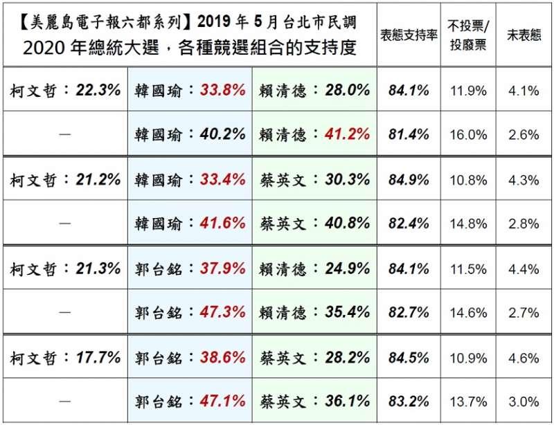 20190517-5月各種競選組合的支持度,郭台銘的支持度拔得頭籌,柯文哲則是敬陪末座,值得一提的是,若柯文哲不參選,賴清德可能有機會勝出韓國瑜。(取自美麗島電子報)