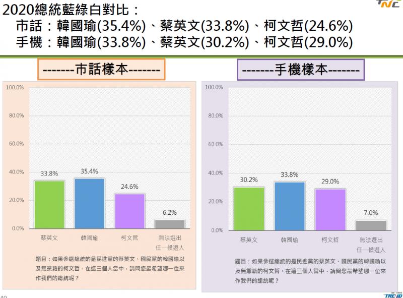 20190517-2020總統藍綠白對比-蔡英文。(制憲基金會提供)