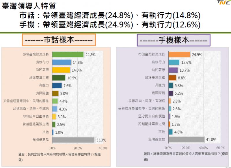 20190517-台灣領導人特質。(台灣制憲基金會提供)