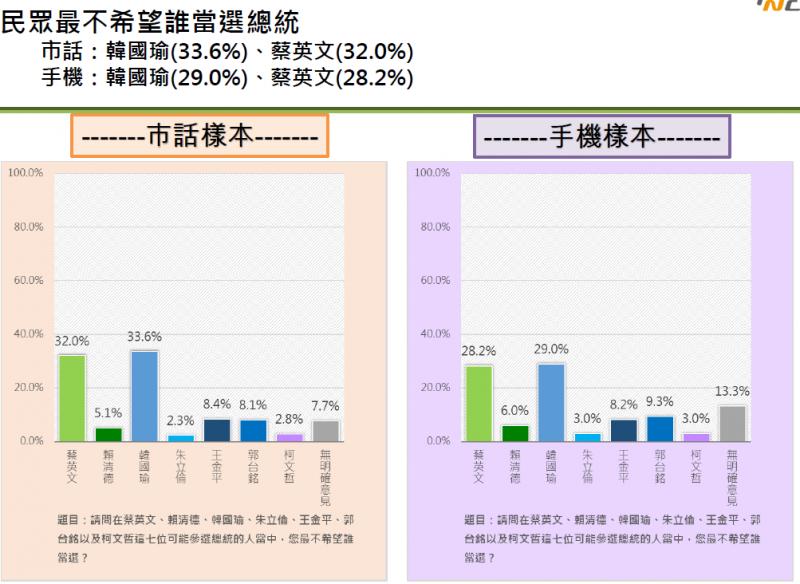 20190517-民眾最不希望誰當總統。(台灣制憲基金會)