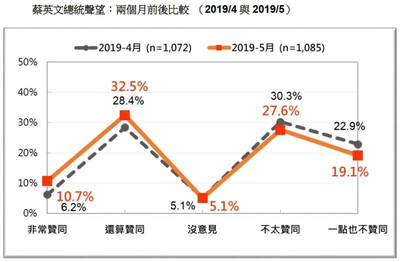 20190518-蔡英文總統聲望:兩個月前後比較 (2019.04、2019.05)(台灣民意基金會提供)