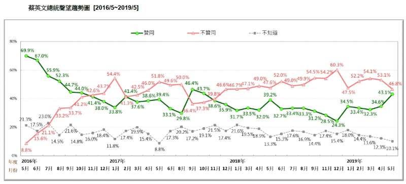 20190518-蔡英文總統聲望趨勢圖 (2016.05~2019.05)(台灣民意基金會提供)