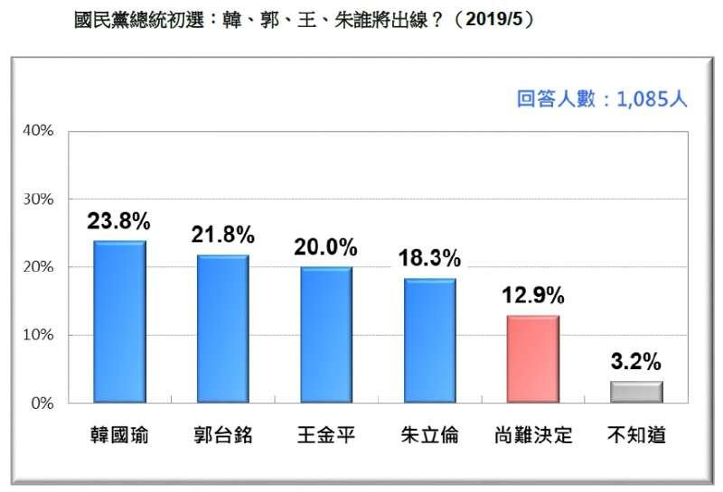20190518-國民黨總統初選:韓、郭、王、朱誰將出線?(2019.05)(台灣民意基金會提供)