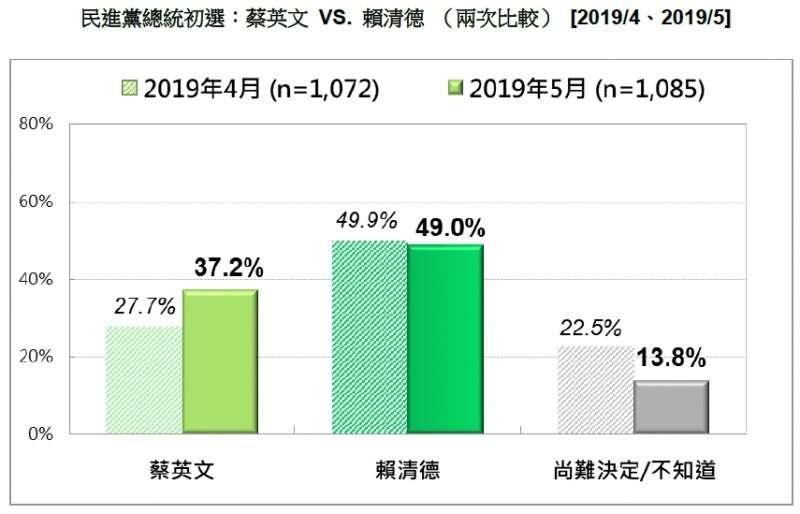 20190518-民進黨總統初選:蔡英文VS.賴清德(2019.04、2019.05)(台灣民意基金會提供)