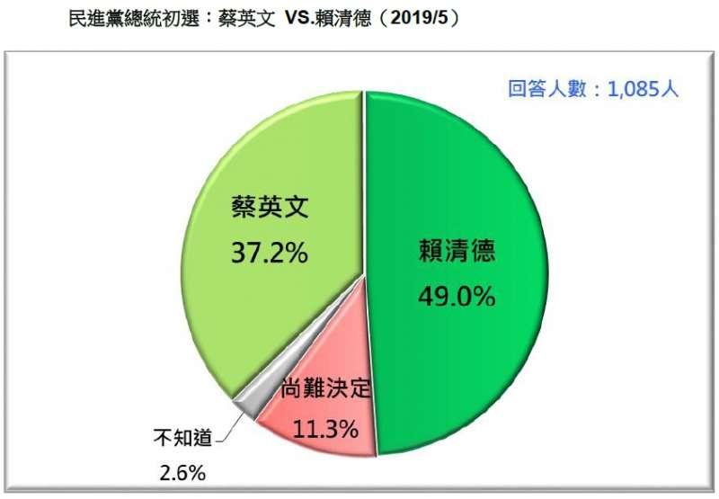 20190518-民進黨總統初選:蔡英文VS.賴清德(台灣民意基金會提供)