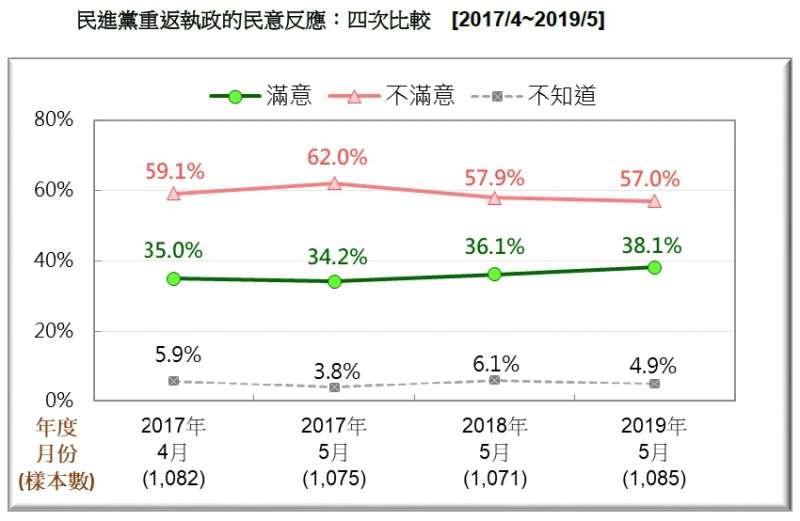 20190518-民進黨重返執政的民意反應(2017.04~2019.05)(台灣民意基金會提供)