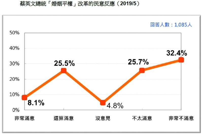 20190518-蔡英文總統「婚姻平權」改革的民意反應(2019.05)(台灣民意基金會提供)