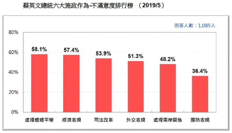 20190518-蔡英文總統六大施政作為-不滿意度排行榜 (2019.05)(台灣民意基金會提供)