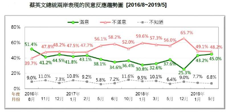 20190518-蔡英文總統兩岸表現的民意反應趨勢圖(2016.08~2019.05)(台灣民意基金會提供)