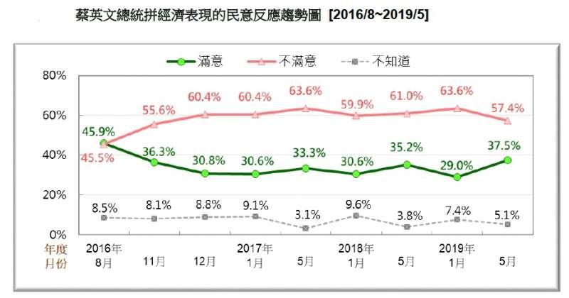 20190518-蔡英文總統拼經濟表現的民意反應趨勢圖 (2016.08~2019.05)(台灣民意基金會提供)