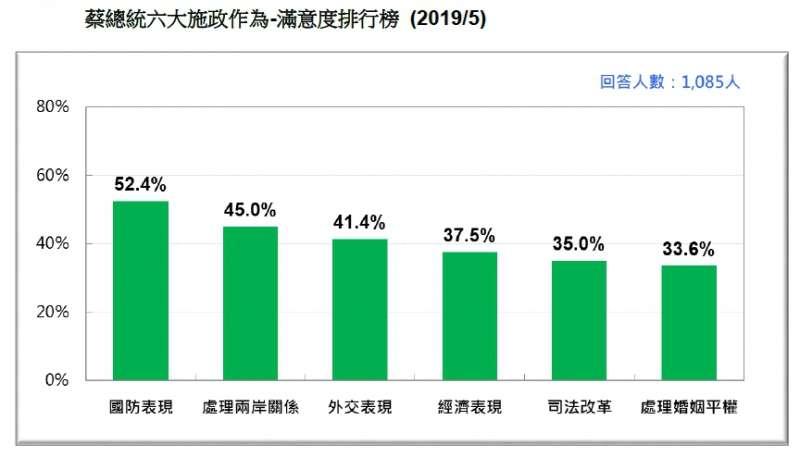 20190518-蔡總統六大施政作為-滿意度排行榜 (2019.05)(台灣民意基金會提供)