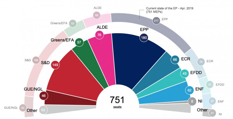 第八屆歐洲議會(2014年選出)席次分布(http://www.europarl.europa.eu)