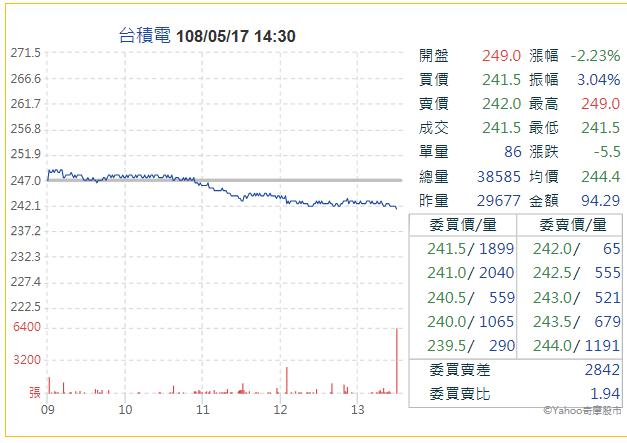 台積電17日受美方禁運華為關鍵零組件影響,股價收盤大跌逾2%,拖累當日台股走勢(圖片來源:Yahoo股市)