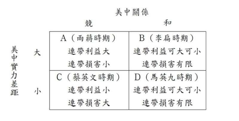 台灣損益表。