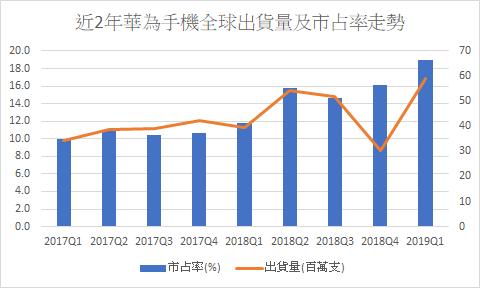 從手機全球出貨量及市占率走勢,可看出華為過去1年在市場攻城掠地速度極快(資料來源:IDC)