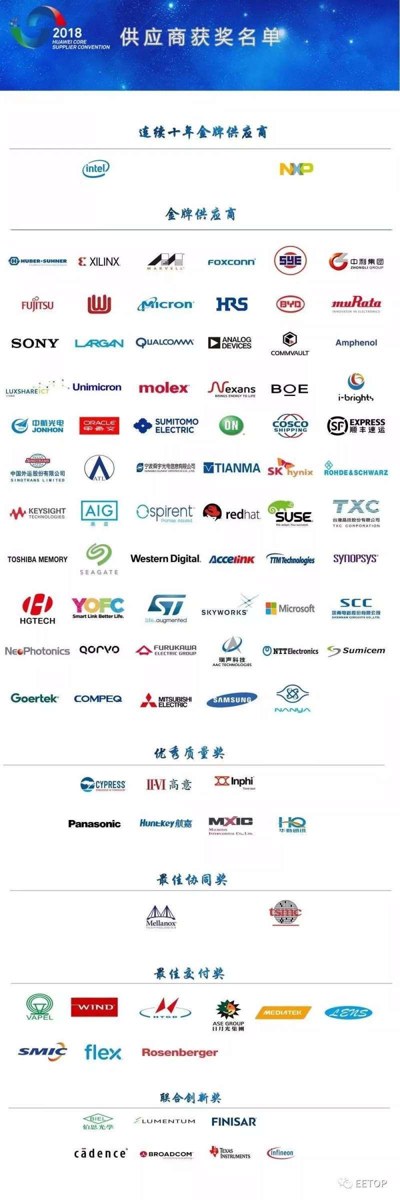 華為2018年最佳供應商獎名單,台積電、日月光、鴻海等重量級上市公司悉數在列(圖片來源:華為)