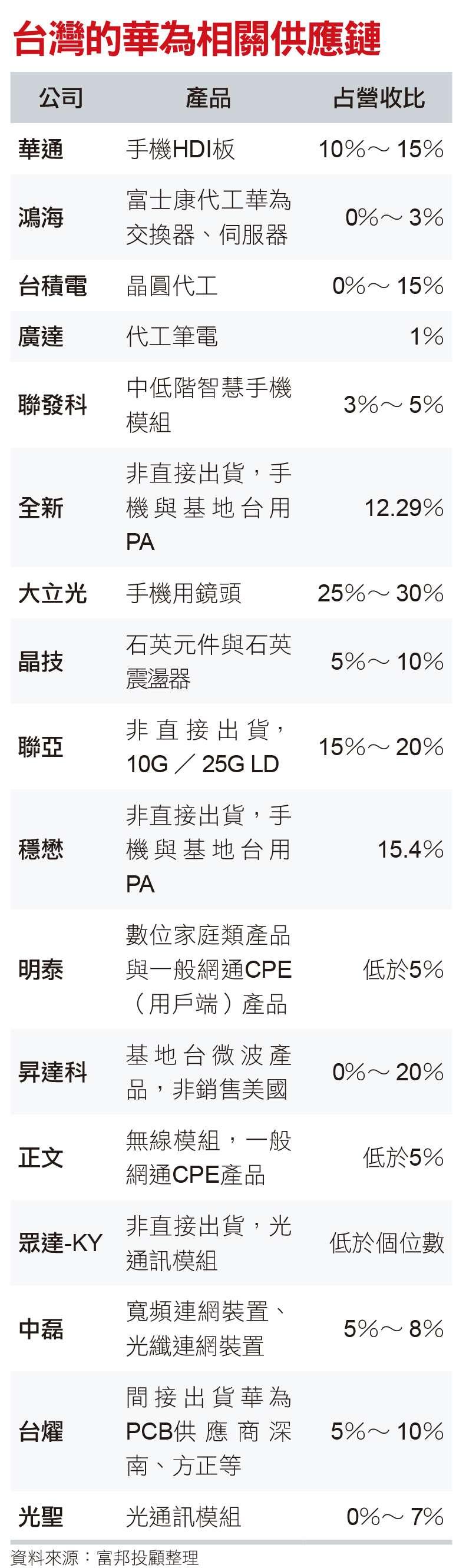 台灣的華為相關供應鏈