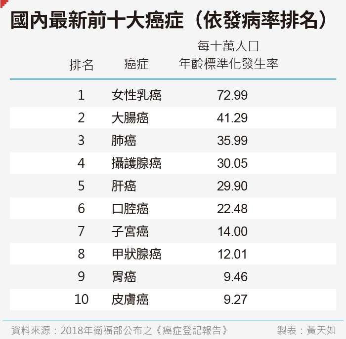 20190522-SMG0035-天如專題_B國內最新前十大癌症(依發病率排名)