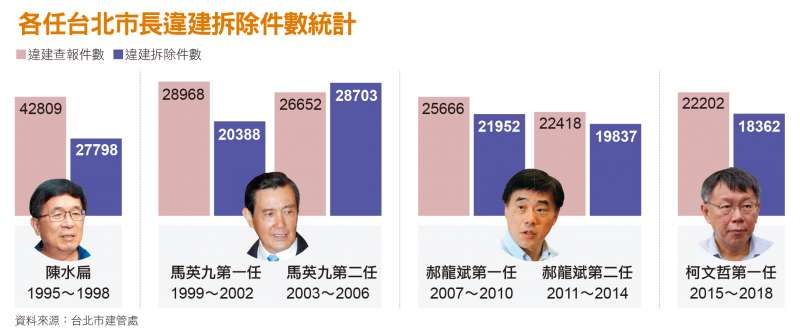 各任台北市長違建拆除件數統計