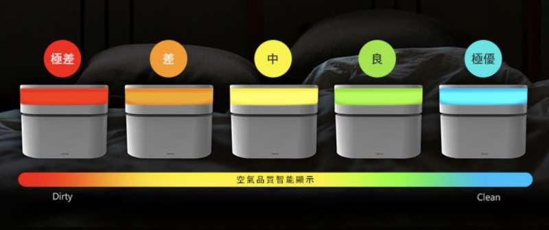 空氣品質達偵測濃度設定時,Opro9將自動啟動淨化功能,空氣品質透過燈號一目瞭然。(圖/Opro9提供)