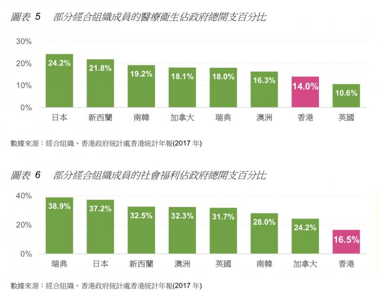 象徵政府維持市民福祉承諾的「經常性開支」,香港一直徘徊在生產總值的12-13%,遠低於日本、南韓、加拿大等國。(取自⟪香港不平等報告⟫)