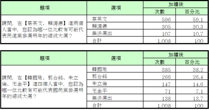 20190523-綠黨民調圖2(綠黨提供)