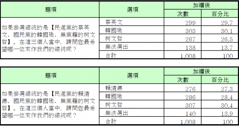 20190523-綠黨民調圖1。(綠黨提供)