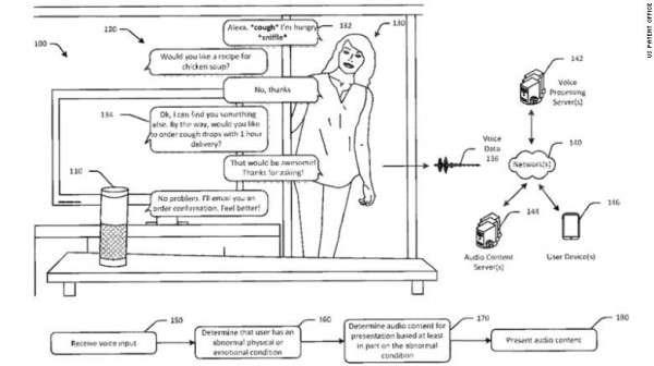 亞馬遜傳聞開發能感知用戶情感的穿戴性裝置,將結合Alexa提供更貼切用戶的情境回答。(圖/U.S. Patent Office)