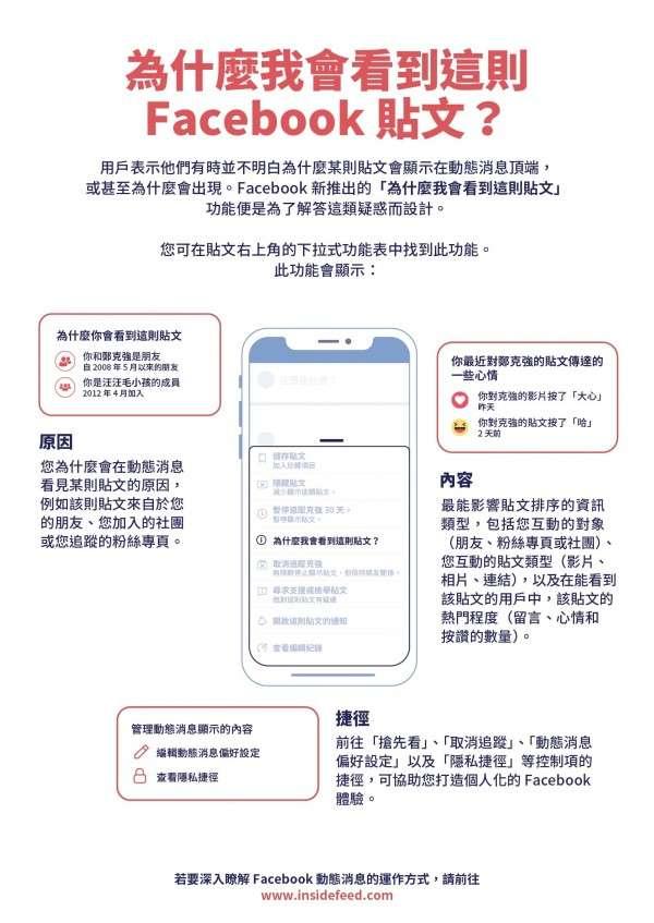 Facebook新功能「為什麼我會看到這則貼文」,解答用戶對於動態消息運作方式的疑惑。(圖/Facebook)