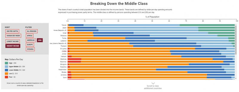 20190527-美國兩大智庫之一的「戰略與國際研究中心(CSIS)」近日發布一篇文章,分析中國的中產階級表現,其中在中產階級占人口比例的統計圖表中,若以最高收入進行排序,則台灣為亞洲表現最好的。(取自CSIS官網)