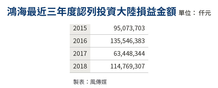 20190528-SMG0034-E01_b鴻海最近三年度認列投資大陸損益金額
