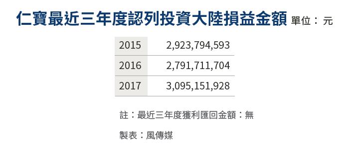 20190528-SMG0034-E01_d仁寶最近三年度認列投資大陸損益金額