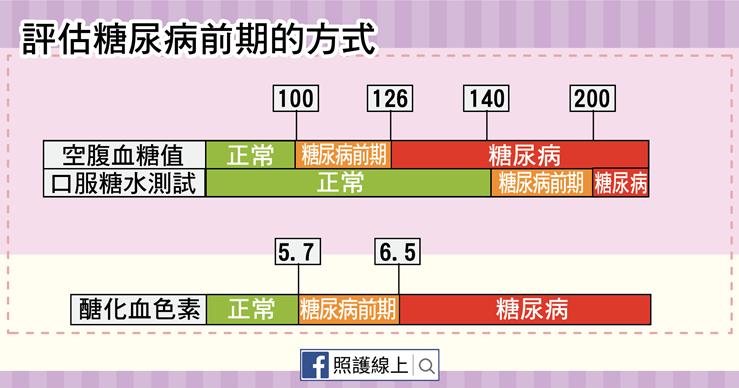 糖尿病前期-02.png(圖/照護線上)