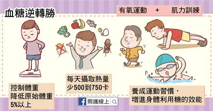 糖尿病前期-06.png(圖/照護線上)
