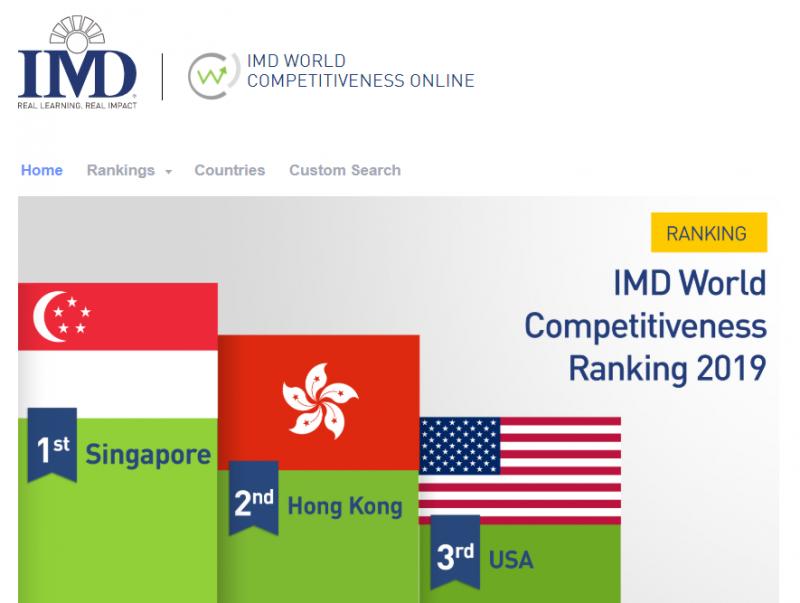 20190529-。瑞士洛桑管理學院(IMD)29日公布2019世界競爭力報告,前3強分別為新加坡、香港、美國。(擷取自瑞士洛桑管理學院IMD網站)