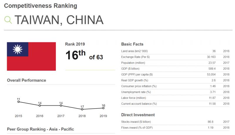 20190529-。瑞士洛桑管理學院(IMD)29日公布2019世界競爭力報告,台灣全球競爭力今年總體排名第16,較去年上升1名。(擷取自瑞士洛桑管理學院IMD網站)